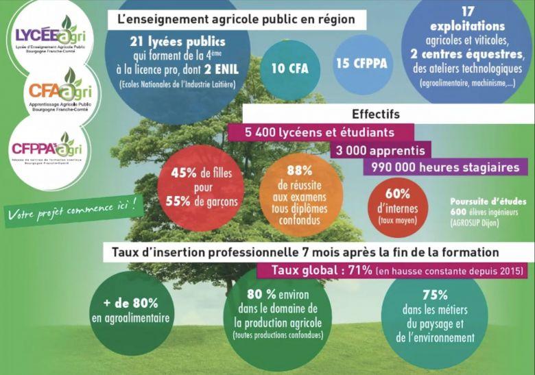 Les établissements publics d'enseignement agricoles accueillent des publics variés / © EPLAgri
