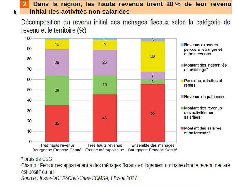 En Bourgogne-Franche-Comté, les hauts revenus tirent 28% de leur revenu initial d'activités non salariées. / © Insee